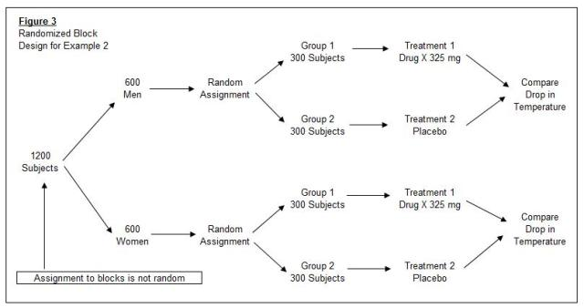 Design Of Experiments Introductory Statistics