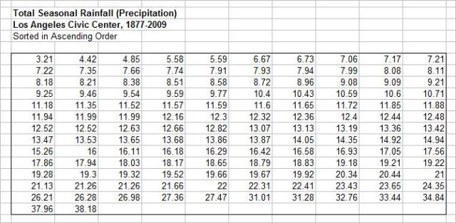how to use descriptive statistics in excel mac 2011