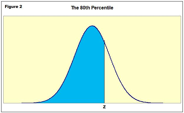 The Middle 80% Is Not 80th Percentile | Introductory ... Z Score Table Percentile